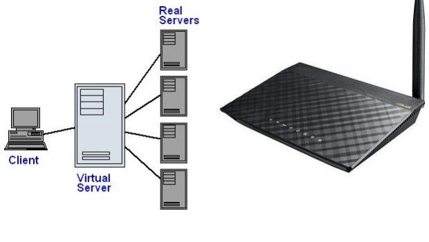 Reencaminhamento de portas – (port forward e virtual server) principal